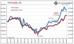 U.S. Trade Trade Balance, Import, Export, Jan 2014 - May 2018