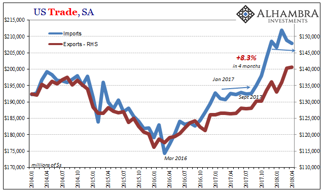 U.S. Trade Trade Balance, Import, Export, Jan 2014 - May 2018