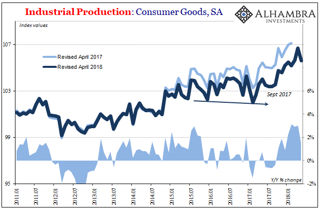 U.S. Industrial Production: Consumer Goods 2011-2018