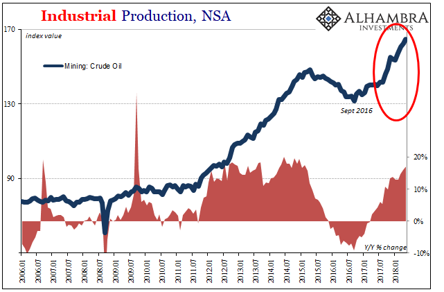 U.S. Industrial Production, NSA 2006-2018