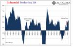 U.S. Industrial Production, SA 1995-2018