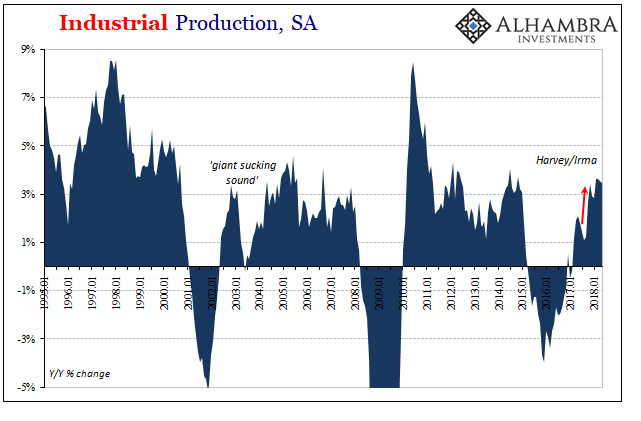 U.S. Industrial Production, SA 1995-2018