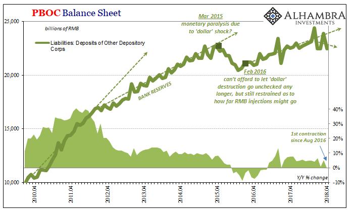 PBOC Bank Reserves