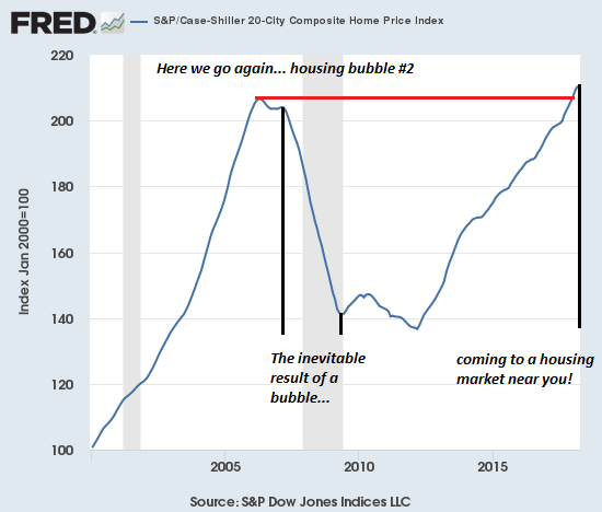 S&P/Case-Shiller 2000-2018