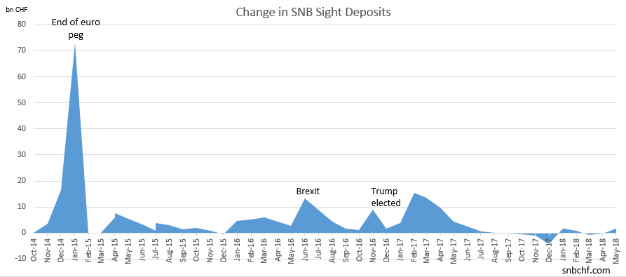 Change in SNB Sight Deposits May 2018