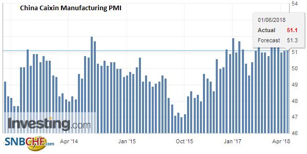 China Caixin Manufacturing PMI, May 2013 - 2018