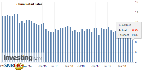 China Retail Sales YoY, May 2018
