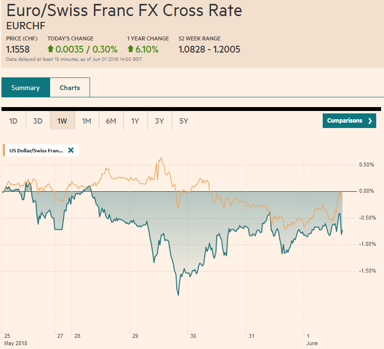 EUR/CHF and USD/CHF, June 01