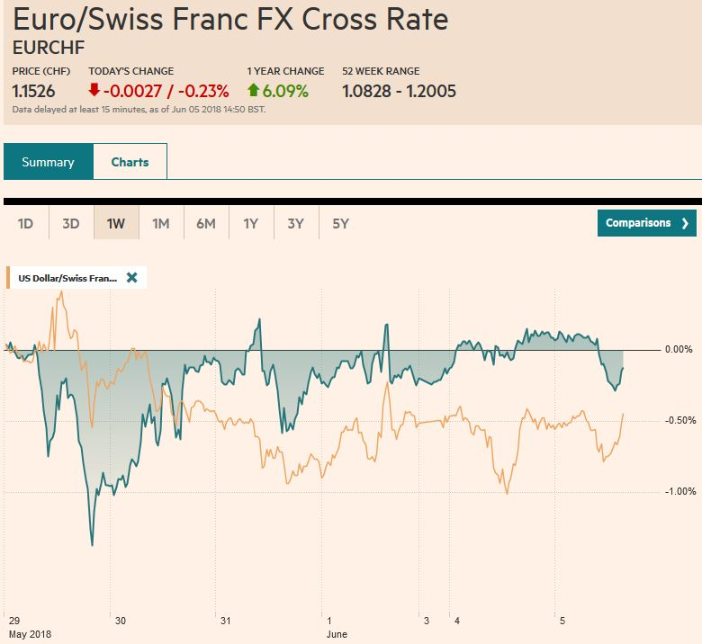 EUR/CHF and USD/CHF, June 05