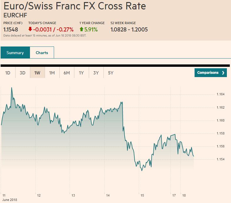 Euro/Swiss Franc FX Cross Rate, June 18