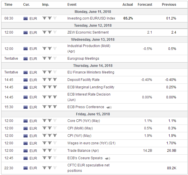 Economic Events: Eurozone, Week June 11
