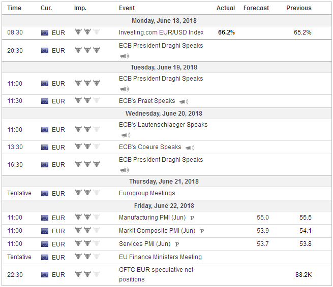 Economic Events: Eurozone, Week June 18