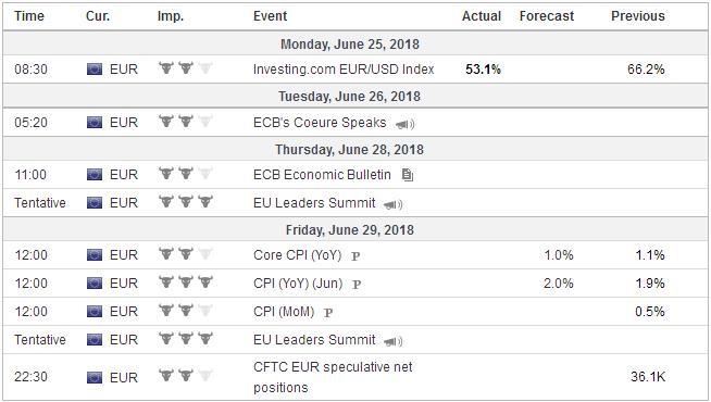 Economic Events: Eurozone, Week June 25