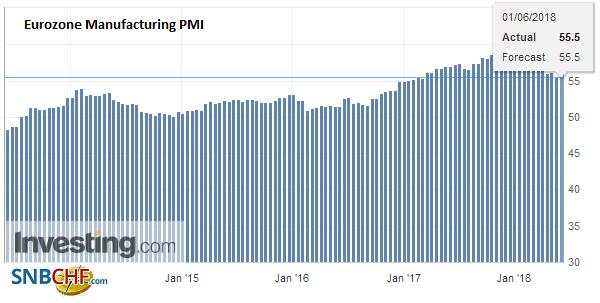 Eurozone Manufacturing PMI, May 2013 - 2018