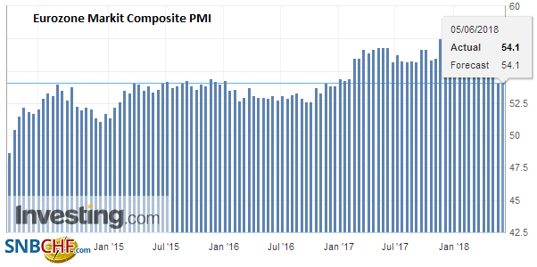 Eurozone Markit Composite PMI, May 2018