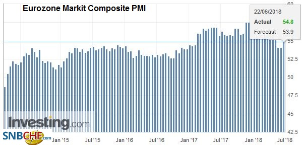 Eurozone Markit Composite Purchasing Managers Index (PMI), Jan 2014 - Jul 2018