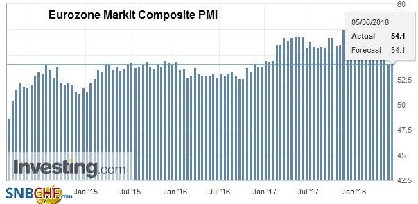 Eurozone Markit Composite PMI, June 2014 - 2018