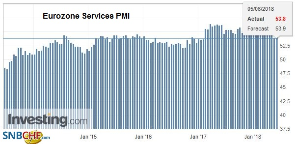 Eurozone Services PMI, May 2014 - 2018