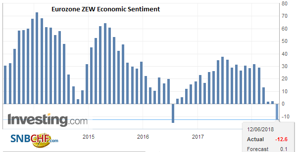 Eurozone ZEW Economic Sentiment, June 2018