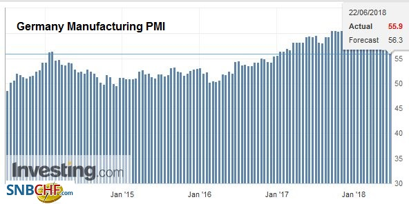Germany Manufacturing PMI, Jan 2014 - Jun 2018