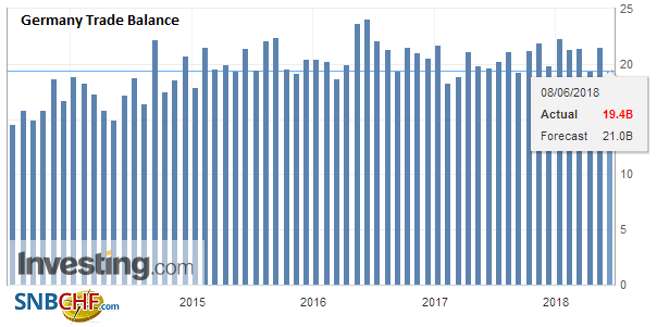 Germany Trade Balance, May 2018
