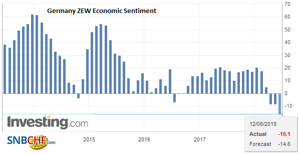 Germany ZEW Economic Sentiment, June 2018