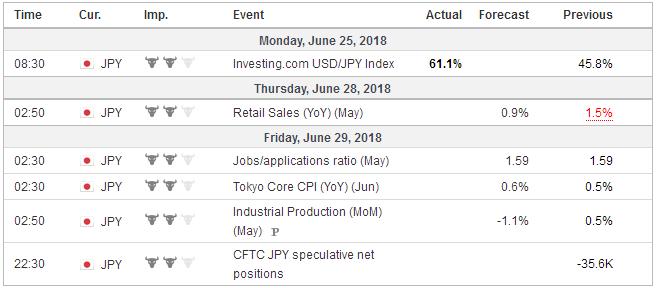 Economic Events: Japan, Week June 25