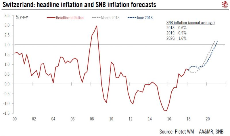 Swiss Headline Inflation and SNB Inflation Forecasts, 2000 - 2018