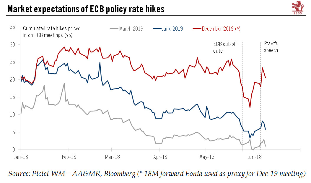 ECB Policy Rate, Jan 2018 - June 2018