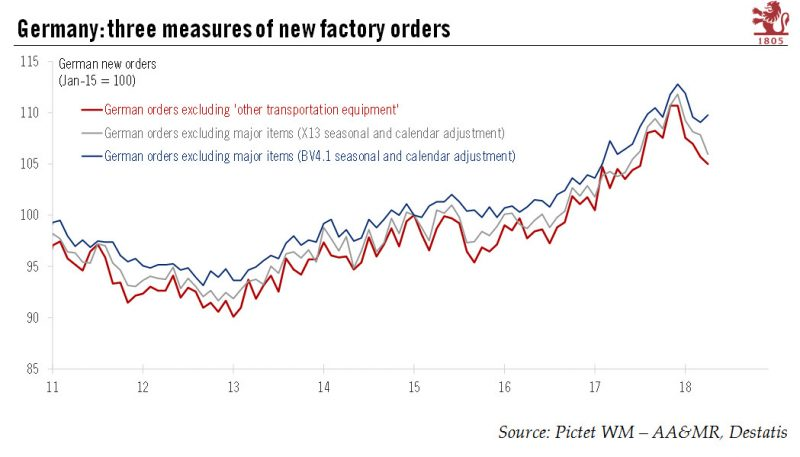 Germany: three measures of new factory orders 2011-2018