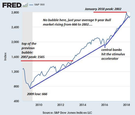 S&P 500 2009-2018