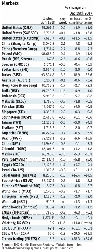 Stock Markets Emerging Markets, June 13