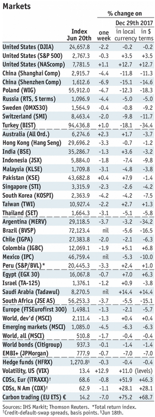 Stock Markets Emerging Markets, June 20