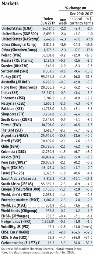 Stock Markets Emerging Markets, June 27