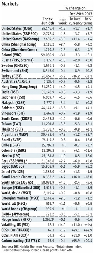 Stock Markets Emerging Markets, June 6