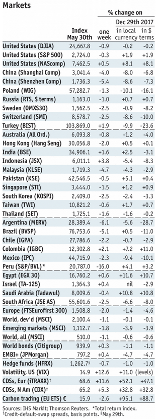 Stock Markets Emerging Markets, May 30