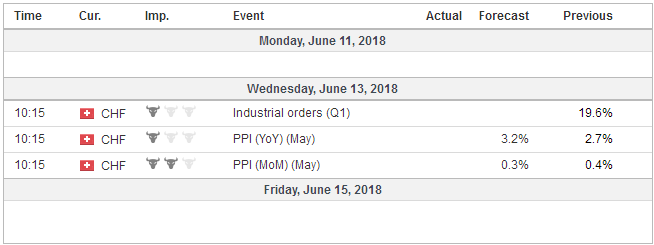 Economic Events: Switzerland, Week June 11