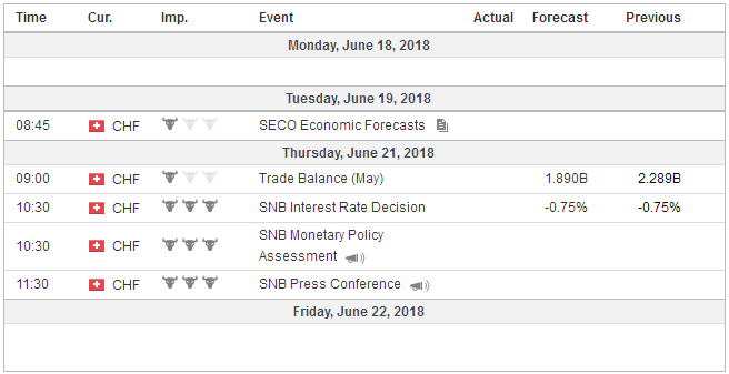 Economic Events: Switzerland, Week June 18