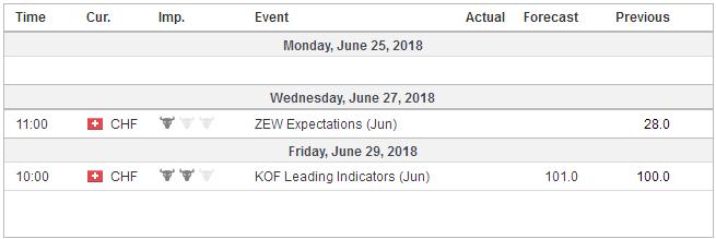 Economic Events: Switzerland, Week June 25