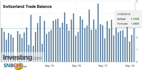 Switzerland Trade Balance, May 2018
