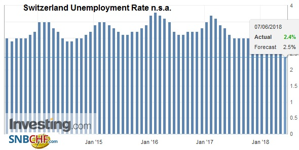 Switzerland Unemployment Rate n.s.a., Jul 2013 - Jun 2018