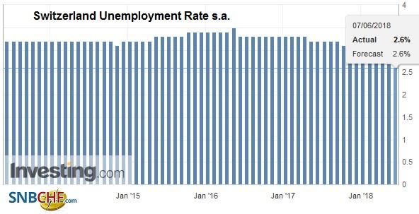 Switzerland Unemployment Rate s.a., Jul 2013 - Jun 2018