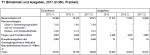T1 Einnahmen und Ausgaben, 2017 (in Mio. Franken)