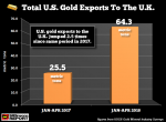 Total US Gold Exports To The UK, Jan-Apr 2018