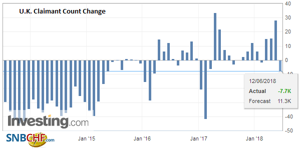 U.K. Claimant Count Change, May 2018