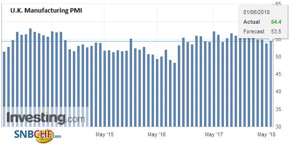 U.K. Manufacturing PMI, May 2013 - 2018