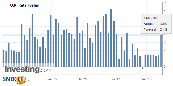 U.K. Retail Sales YoY, May 2018
