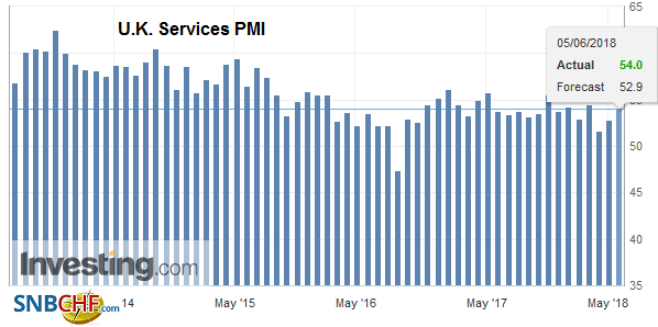 U.K. Services PMI, May 2018