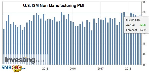 U.S. ISM Non-Manufacturing PMI, May 2014 - 2018