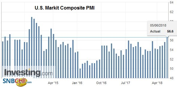 U.S. Markit Composite PMI, May 2014 - 2018